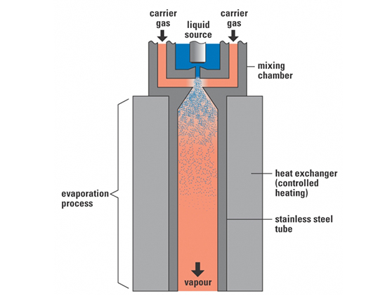 Bronkhorst Vapour Flow Controllers - Process Solutions