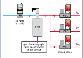 Bubblers versus Controlled Evaporation and Mixing Systems for Moist Air Applications