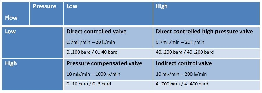 Overview of valves