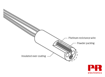 Diagram of coiled element RTD