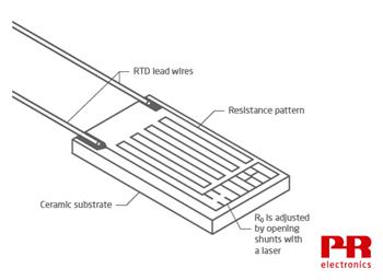 Diagram of Thin Film RTD