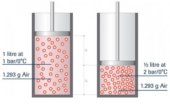 A representation of volume versus Mass Flow in Direct Flow Measurement