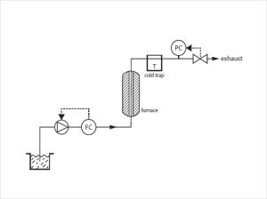 Flow scheme of the catalysts