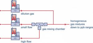 Graphic displaying Gas Mixing scheme