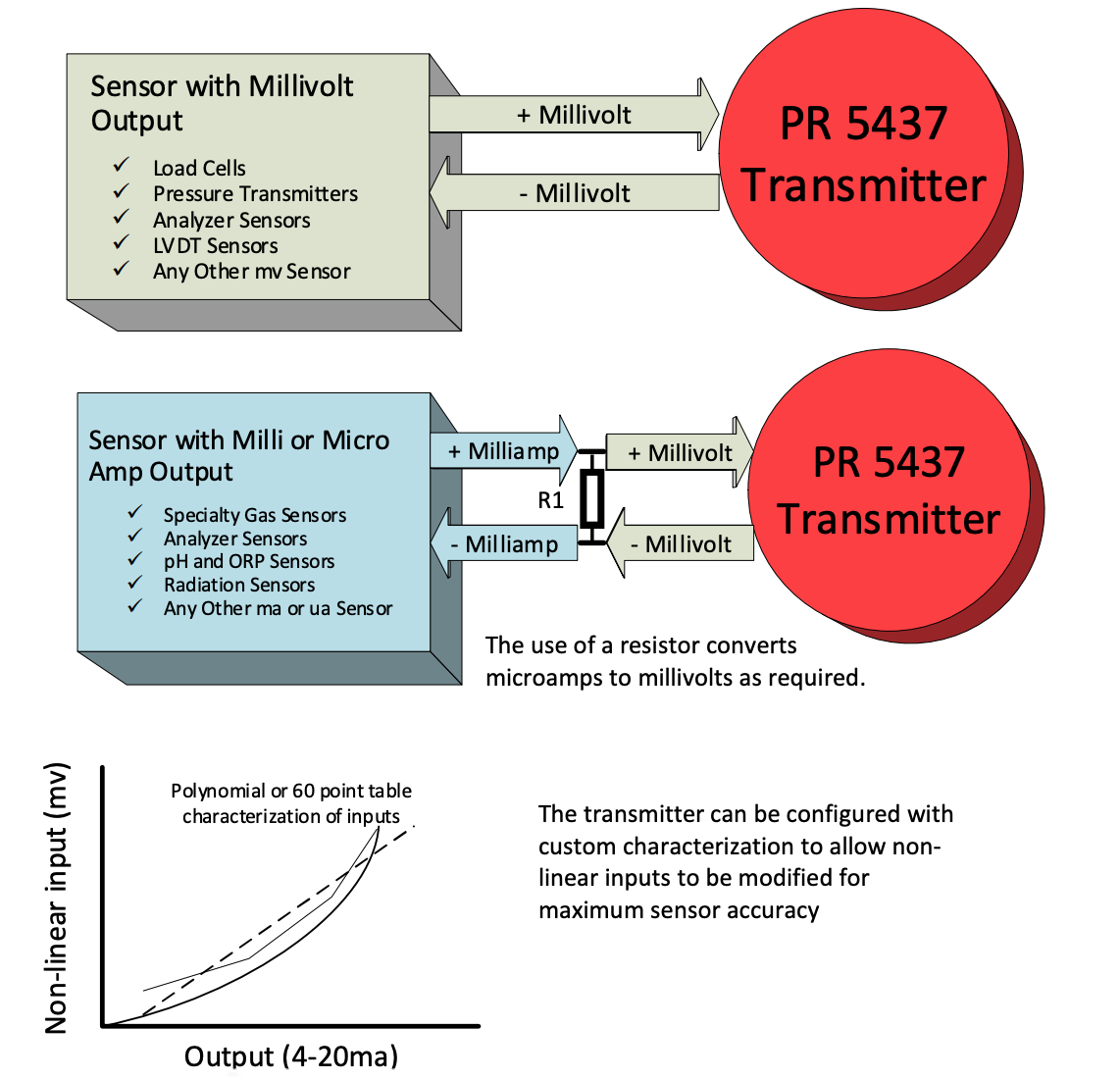 A Temperature Transmitter That Can Be Used With Inputs Other Than Thermocouple and RTD