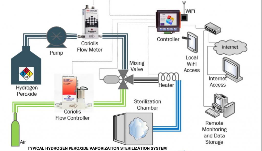 Typical Hydrogen Peroxide Vaporization Sterilization System