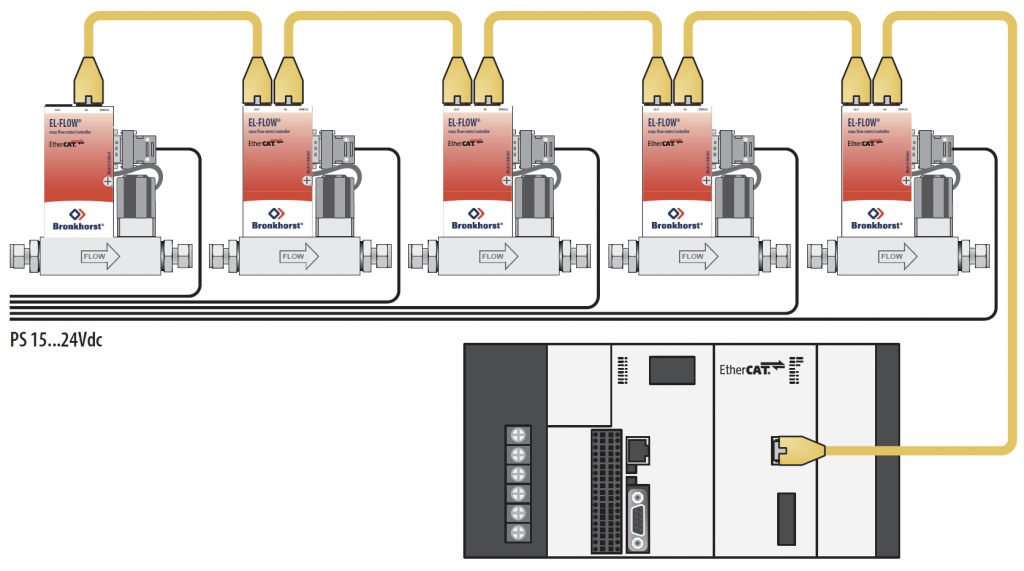 EtherCAT Systems Example