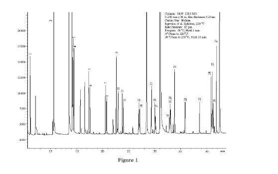 Chart of Gas Chromatography