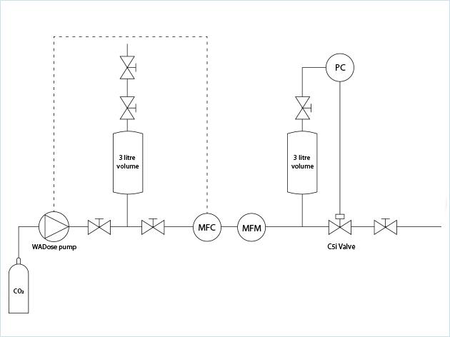 Flow Scheme of Process Solution