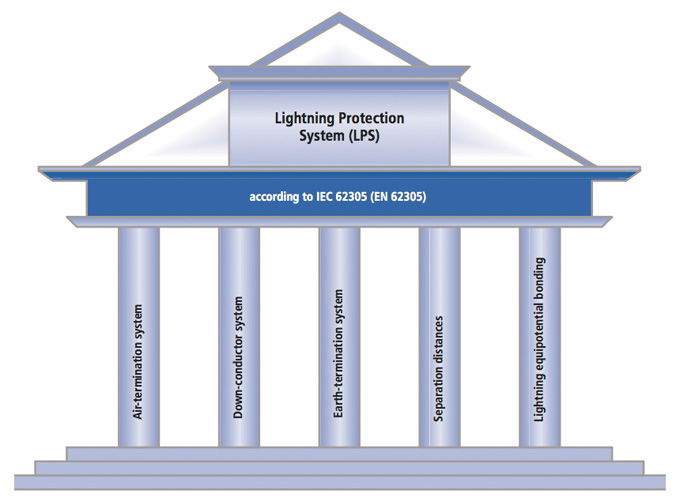 Building structure of the elements of a surge protection system