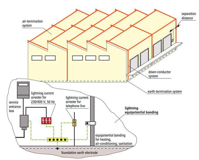Light Protection System Diagram