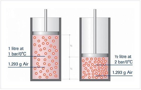 Coriolis Technology: Volume flow versus mass flow direct flow.