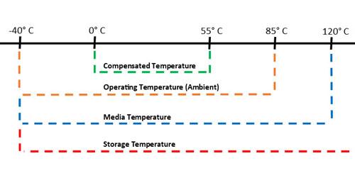 Understand Pressure Transducer Temperature Specifications.