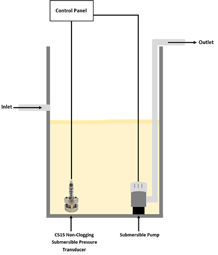 Non-Clogging Submersible Pressure Transducer For Wastewater Lift Stations